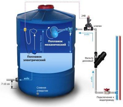 емкости воды, Накопительные емкости воды, цилиндрической формы