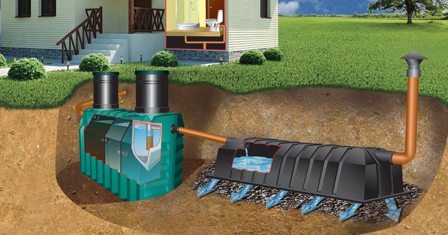 автономной канализации